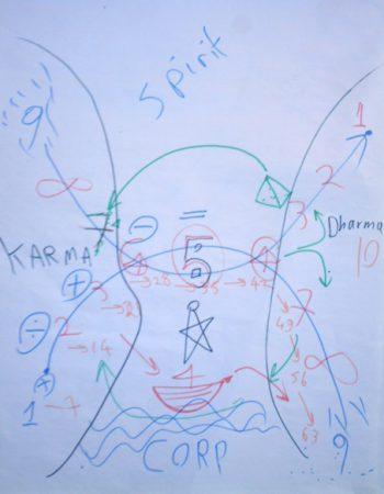 Karam-Kriya-diagram-2-350×450